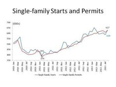 New Construction on the Rise and Home Owners Have Modern Expectations