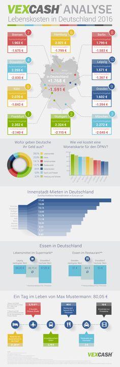Die große Vexcash Analyse  Wie hoch sind die Lebenskosten in Deutschland im Jahr 2016?