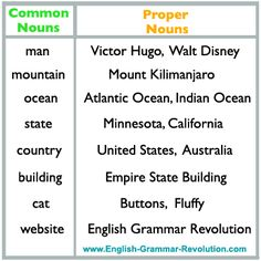Learn the difference between proper nouns and common nouns. You'll also learn how to diagram them! English Grammar, Teaching English, Noun Chart, Essay Writing Skills, Skills To Learn, Learning Skills, Fun Learning, Common And Proper Nouns, Nouns And Pronouns