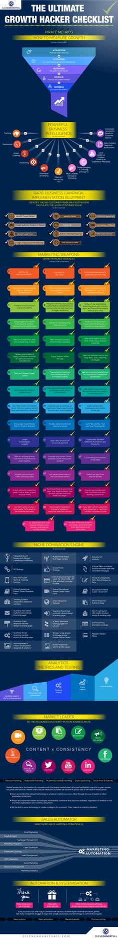 The Ultimate Growth Hacker Checklist #Infographic #infografía