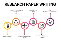 Students who still feel confused can easily choose a Research paper writing service to write it on their behalf like Academic Writing Pro. Essay Tips, Essay Writing Tips, Academic Writing, Start Writing, Research Paper Writing Service, Writing Services, Research Paper Outline Example, Writing A Thesis Statement, Scientific Writing