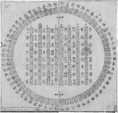Yi Jing - Joachim Bouvet envoya à Leibniz un diagramme représentant les 64 hexagrammes du Yi Jing (1701)