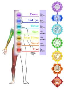 how to open your chakras free