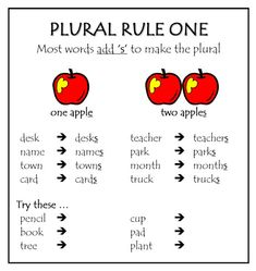 Spelling Rules: plural nouns – Bits 'n Pieces Spelling Rules, Spelling Activities, Spelling And Grammar, Spelling Dictionary, Listening Activities, Grammar Rules, English Spelling, English Phonics, English Grammar