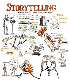 Workshop about How to tell a real good story! Visual Thinking, Design Thinking, Creative Writing, Writing Tips, Business Storytelling, Digital Storytelling, Online Marketing, Digital Marketing, Visual Note Taking