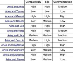 Exact Astrology Matches Chart Aries And Zodiac Compatibility Zodiac Compatibility Sex And Communication Chart Stars Sign Compatibility Chart Capricorn Compatibility Chart, Aries Traits, Karaoke, Zodiac Signs Matches, Aries And Gemini, Aries Zodiac, Scorpio Signs, Zodiac Facts, Compatible Zodiac Signs