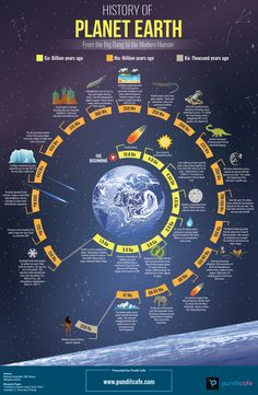 Space Facts History of Planet Earth - From the Big Bang to the Human Bang. Science Facts, Science Lessons, Fun Facts, Life Science, History Of Earth, World History, History Of Universe, Solar Nebula, Geography Map
