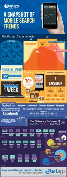 A snapshot of mobile search trends