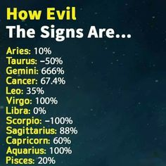 Actually I would say Scorpio is also up there with Gemini and put Aries up a couple of notches too/ Virgo Quotes, Zodiac Sign Traits, Zodiac Signs Astrology, Zodiac Signs Horoscope, Zodiac Star Signs, Virgo Star, Cancer Astrology, Aquarius Traits, Libra Facts