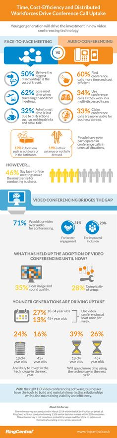An infographic call conferencing and the case for video meetings.
