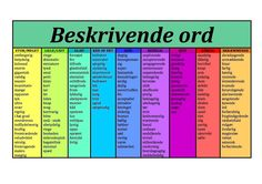 Beskrivende+ord+-+adjektiver. Studyblr, Learn Swedish, Swedish Language, Vocabulary Activities, Cooperative Learning, Study Motivation, I School, Study Tips, Writing Tips