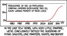 "EXPLAINED by ""the dog that didn't bark in the night.""  xkcd: ""In the last few years, with very little fanfare, we've conclusively settled he questions of flying saucers, lake monsters, ghosts, and bigfoot."""