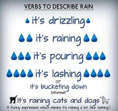 verbs to describe rain - Learn and improve your English language with our FREE Classes. Call Karen Luceti or email kluceti to register for classes. Eastern Shore of Maryland. English Vocabulary Words, Learn English Words, English Phrases, English Idioms, English Lessons, English Grammar, Learn English Speaking, English Vinglish, English Study