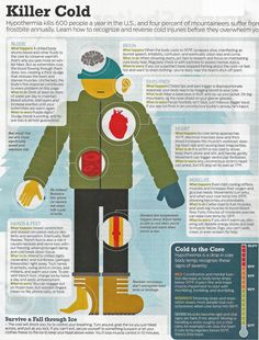 """Recognizing hypothermia and frostbite.  From """"Backpacker"""" 11/2012 issue."""