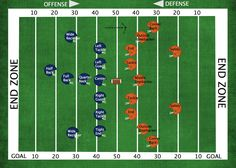 American football is one of the most popular sports. Understanding the basic rules, regulations, and scoring of football makes this popular sport more enjoyable and exciting. Football Lines, Football 101, Football Drills, Football Field, Football Players, Football Humor, Soccer Humor, Youth Football, Alabama Football