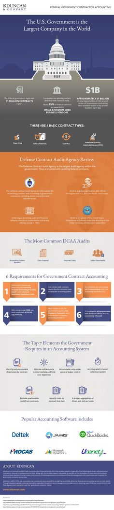 All About Government Contractor Accounting