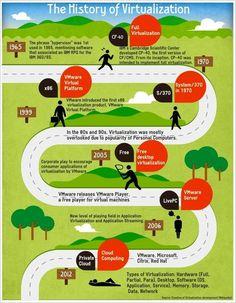 The History of virtualization #infografia #infographic #internet