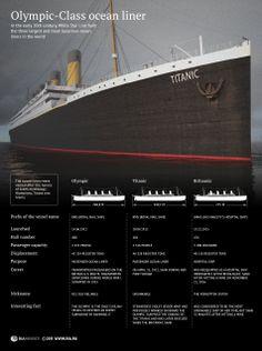 Three sister ships - Olympic, Titanic, Britannic