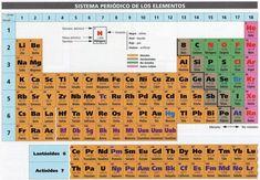 Aprender la tabla peridica fcil rpido y divertido con mnemotecnia tabla periodica pdf numeros de oxidacion tabla periodica pdf completa tabla periodica de los elementos urtaz Choice Image