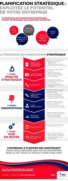 Planification stratégique: exploitez le potentiel de votre entreprise by BDC via slideshare
