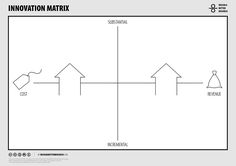 Design A Better Business | Toolbox | Innovation Matrix