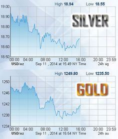 9/11/2014 Gold and Silver are currently down, and silver is below $19. Here are the price charts for today...