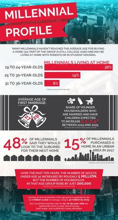 """Millennial Homebuyer Profile - The lifestyles of America's Young Professionals seeking a place to call """"home"""" 