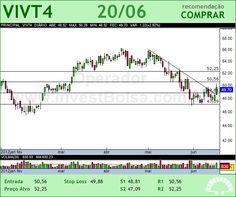 TELEF BRASIL - VIVT4 - 20/06/2012 #VIVT4 #analises #bovespa