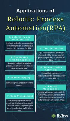 Here, Some Of The Top Applications Of RPA (Robotic Process Automation) Include Business Technology, Digital Technology, Data Science, Computer Science, Machine Learning Deep Learning, Data Migration, Robotic Automation, Educational Websites, Use Case