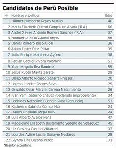 Candidatos de Perú Posible