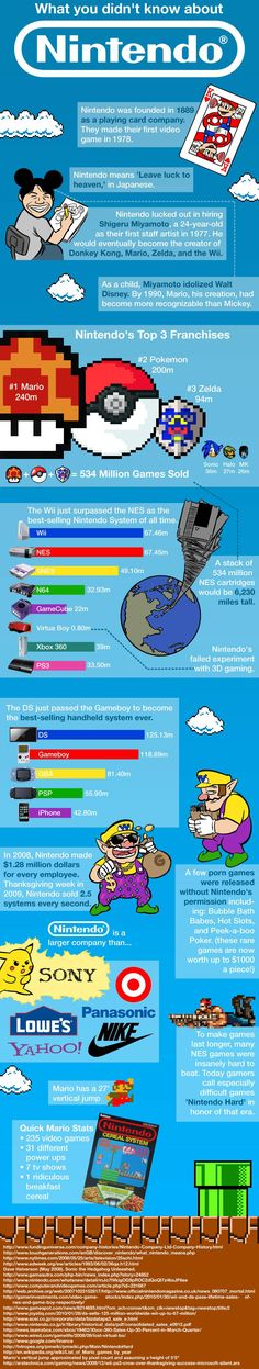 Some really fun facts about Nintendo. Didn't know any of this. Except that Mario is their top selling series or whatever.