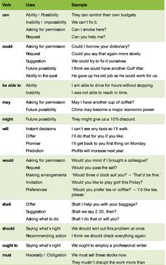 Modal verbs in English English Grammar Tenses, Teaching English Grammar, English Verbs, English Vocabulary Words, English Phrases, English Language Learning, Interesting English Words, Learn English Words, English Lessons