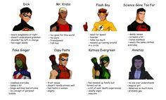 Young Justice the original Batman Robin, Flash Boys, Birthday Scenario, Reading Meme, Tim Drake Red Robin, Wally West, Boy Fishing, Cartoon Tv Shows, Dc Memes