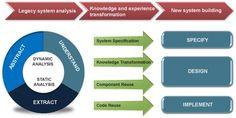 business process reengineering - Google Search