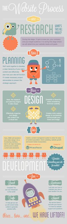 Steps to #creating a #website from Beth Motta Design