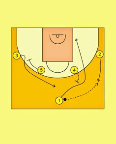 Pick'n'Roll. Resources for basketball coaches.: Brasil National Team 1-4 Offense