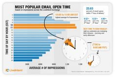 Most Popular Email Open Time - LiveIntent - 10-11am EST