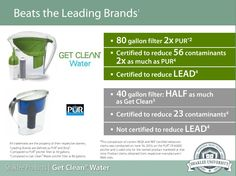 Shaklee Get Clean Water is CERTIFIED TO REDUCE 56 CONTAMINANTS with is 2X as much as PUR.  Check it out!