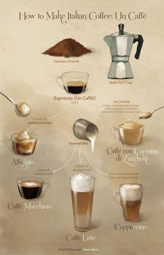 Many Italians call espresso a romantic kind of coffee and it's easy to see why. The nature of espresso is such that it doesn't take a whole lot to fill you up. Coffee Menu, Coffee Type, Coffee Art, Coffee Barista, Coffee Pods, Espresso At Home, Best Espresso, Italian Espresso, Italian Coffee Maker