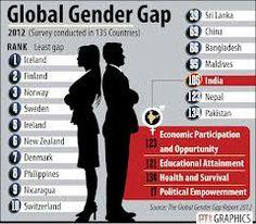 Gender gap - Google Search