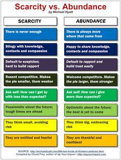Scarcity vs. Abundance: How You Can Create an Abundance Mentality