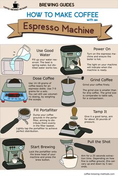 If you want to learn how to make espresso this guide is a great start. However, using a semiautomatic espresso machine is not trivial, and if you want to be the greatest home barista in your neighborhood follow the link by clicking the image.
