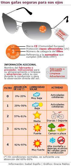 Cómo saber si las #gafasdesol son seguras: http://blog.quieru.com/2015/05/22/salud-visual-las-gafas-de-sol-0530599.html?utm_source=pnt&utm_medium=post&utm_campaign=saludvisual&utm_content=salud