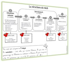 Structure du récit - Lutin Bazar French Teacher, French Class, French Lessons, Teaching French, Teaching English, Teaching Tools, Teacher Resources, Teaching Kids, Writing A Book