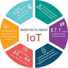 "This diagram claims to show ""Quick Facts About IoT"" - but it only contains predictions of the future. Too much marketing conflates future fantasy with fact. Fact: The Internet of Things has reached none of the milestones in this graphic. Iot Projects, Artificial Intelligence Technology, Disruptive Technology, Make Business, Talent Management, Smart City, Use Case, Industrial Revolution, Cloud Computing"