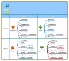 Tableau XMind - analyse Swot