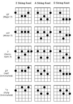 Learn to solo effectively on the guitar at ImprovHQ Guitar Chords And Scales, Jazz Guitar Chords, Music Theory Guitar, Guitar Chords Beginner, Music Chords, Music Guitar, Playing Guitar, Ukulele, Guitar Chord Progressions
