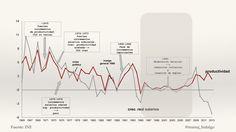 Evolución salarios reales y productividad