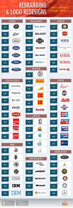 Actualización en el diseño de los logos de grandes empresas del mundo. Infografía en inglés. #CommunityManager