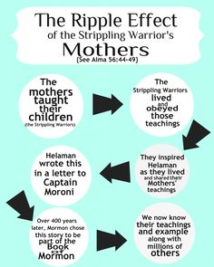 The ripple effect of the Stripling Warriors Mother's teachings. (The Book of Mormon is filled with stories of Warfare, Heroes, and Leaders of Ancient America.